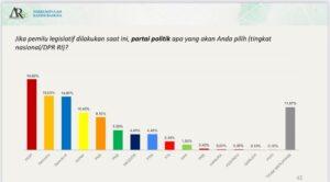 Elekatabilitas Demokrat Melejit Mendekati PDI-P dan Gerindra